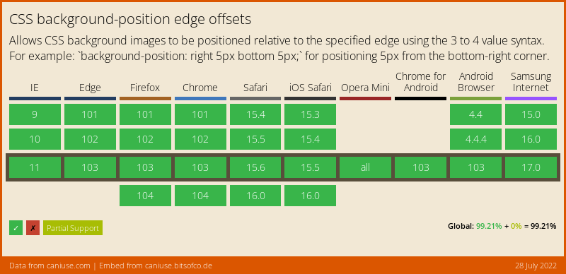 CSS Background Offset support