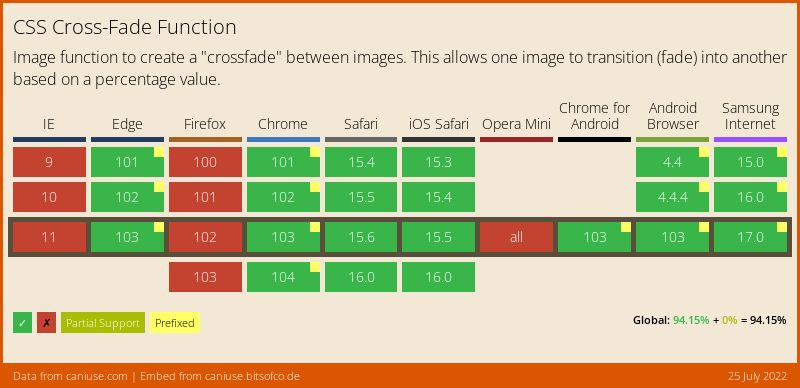 Data on support for the css-cross-fade feature across the major browsers from caniuse.com