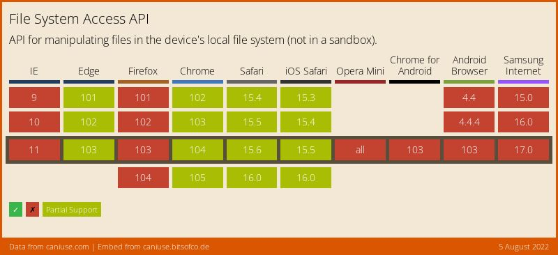 Data on support for the native-filesystem-api feature across the major browsers from caniuse.com