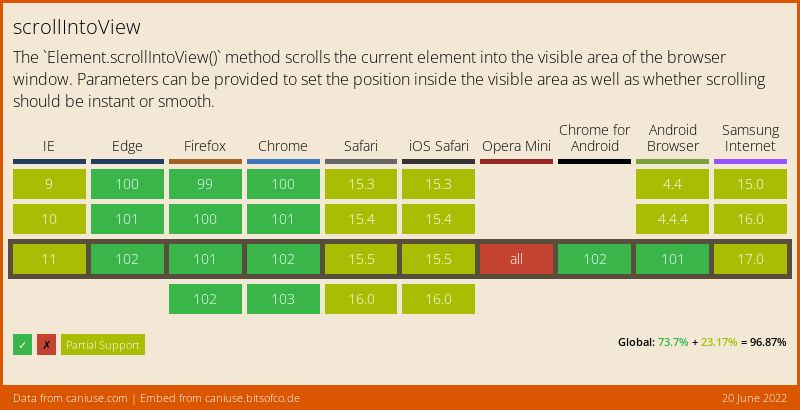 Data on support for the scrollintoview feature across the major browsers from caniuse.com