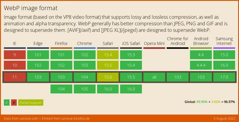 Data on support for the webp feature across the major browsers from caniuse.com