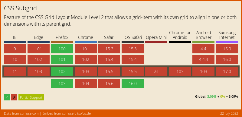 Data on support for the css-subgrid feature across the major browsers from caniuse.com