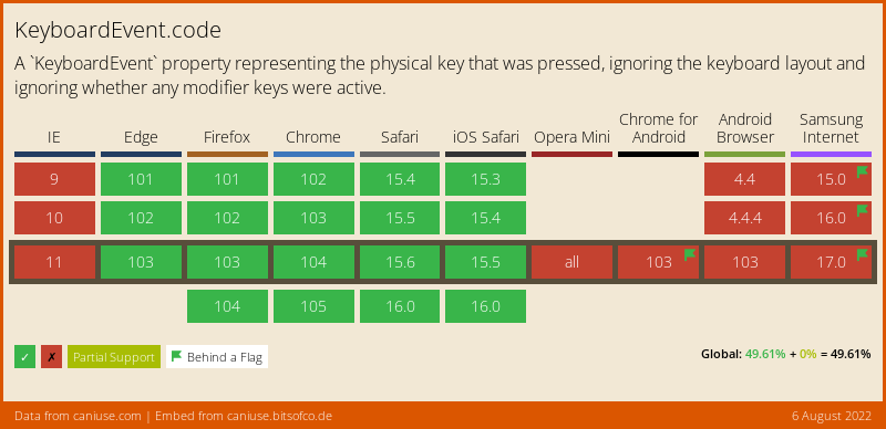 Data on support for the keyboardevent-code feature across the major browsers from caniuse.com