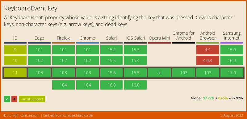 Data on support for the keyboardevent-key feature across the major browsers from caniuse.com