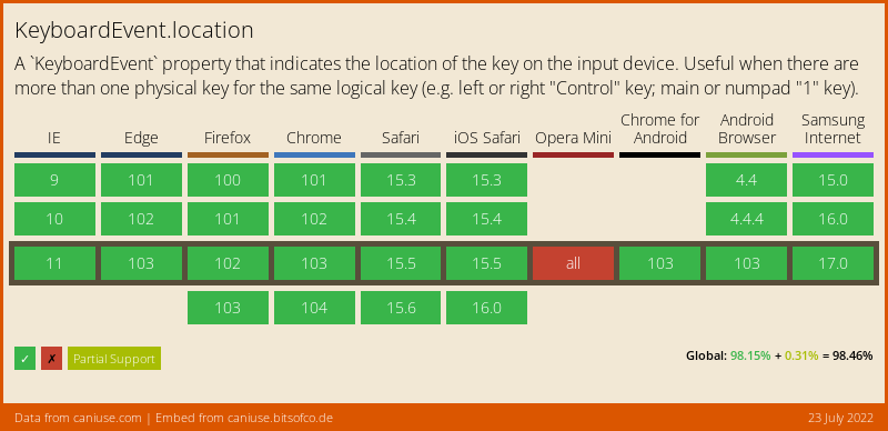 Data on support for the keyboardevent-location feature across the major browsers from caniuse.com