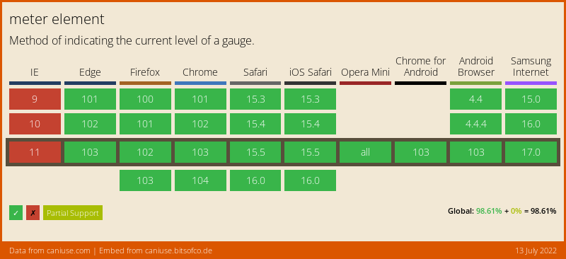 HTML Meter element browser support