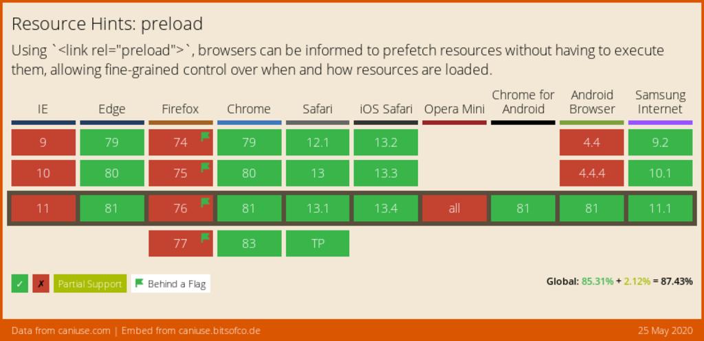 Podpora preload v prohlížečích