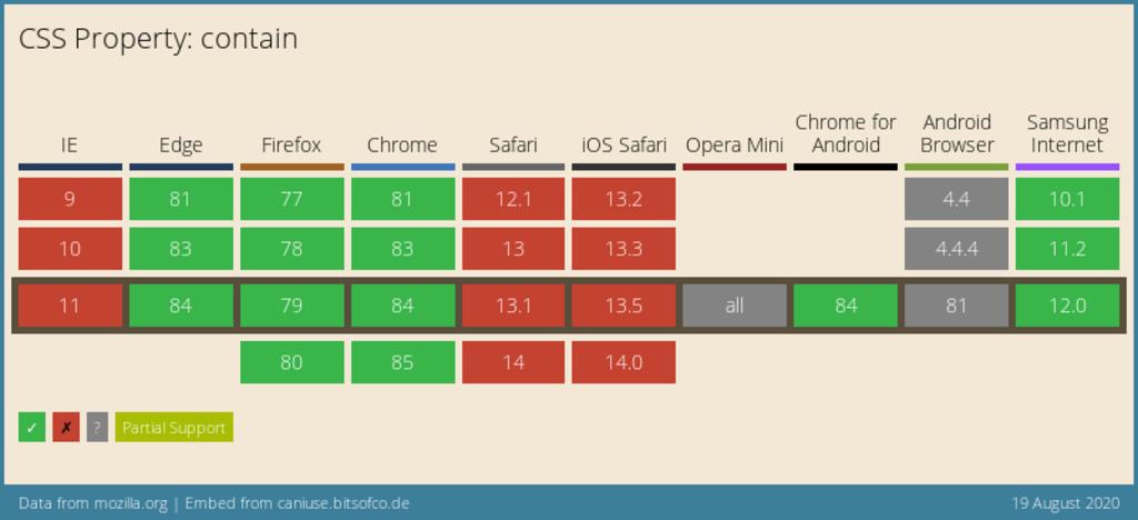 Podpora CSS vlastnosti contain v prohlížečích