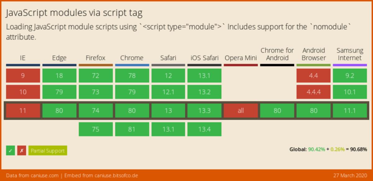 JS moduly nemají podporu jen v MSIE