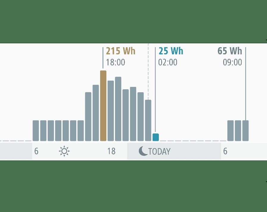 eve-energy-strip-inteligentna-listwa-zasilajaca-z-homekit-harmonogram-iShack
