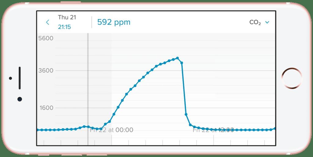 inteligentny-czujnik-jakosci-powietrza-netatmo-iphone-graph-without-1600w-iShack