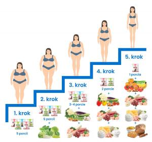 Jednotlivé kroky dietního programu It's my life!