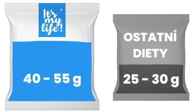 Sáček It's my life vs Ostatní diety