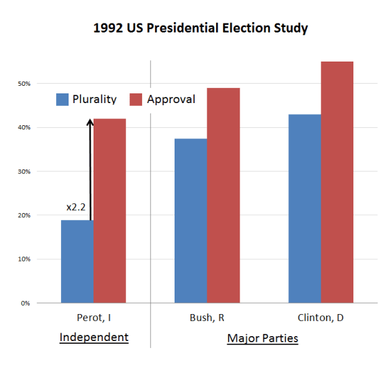 1992 US Presidential Election Study