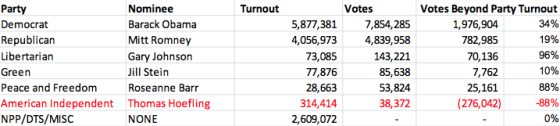 2012-turnout-votes