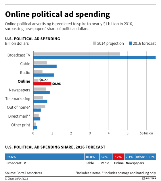 online-advertising-2016-politics