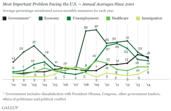 Gallup poll congress concern 2014