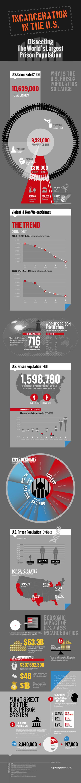 prison-demographics