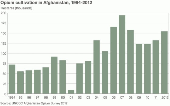 UN Report on Afghanistan Opium Incomplete
