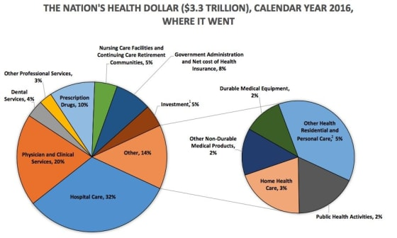 The CMS estimate of the distribution of America's health care spend.