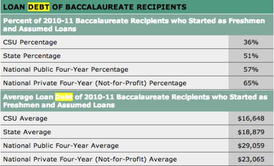 California Student Loan Debt CSU