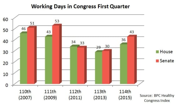 Congress_Working_Days_Q1_2015