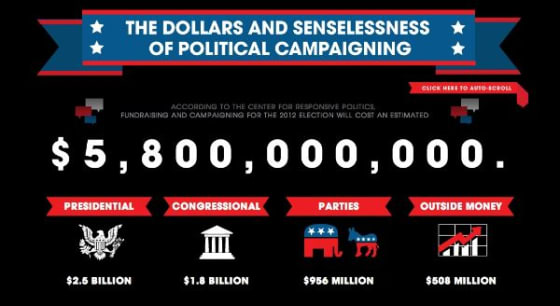 Cost of Campaigning