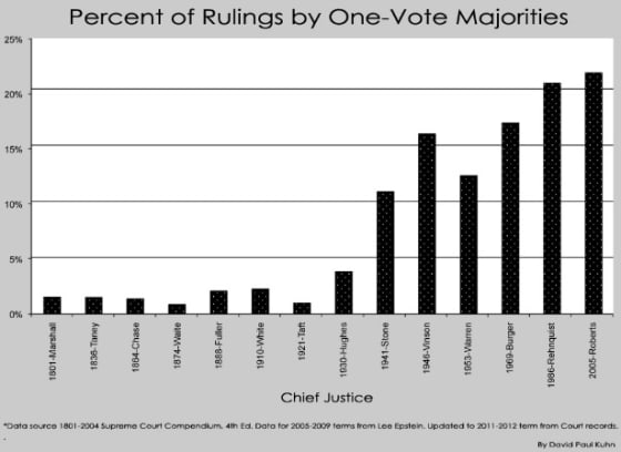 Law and Politics Are Inseparable, SCOTUS At Height of 5-4 Decisions