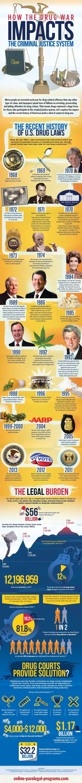 drug war history
