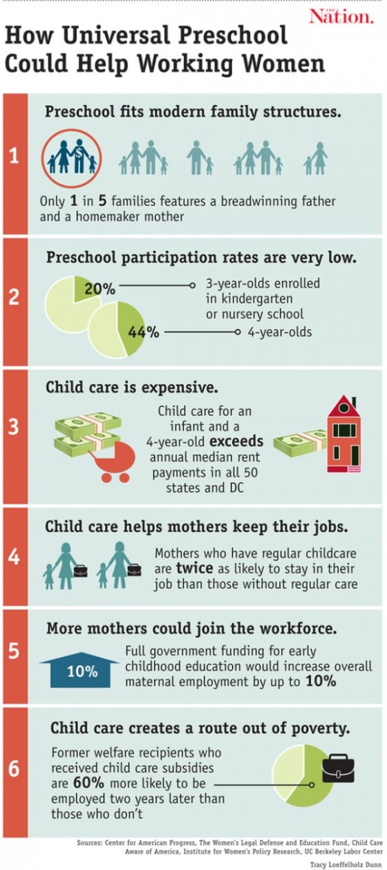 Early Childhood Education Leads to More Women in the Workforce