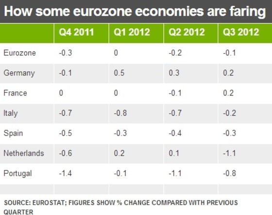 The Eurozone is Back in Recession