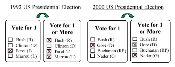 Example Approval Ballots
