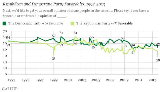 Gallup polling info