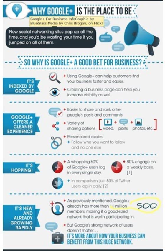 Reasons why Google+