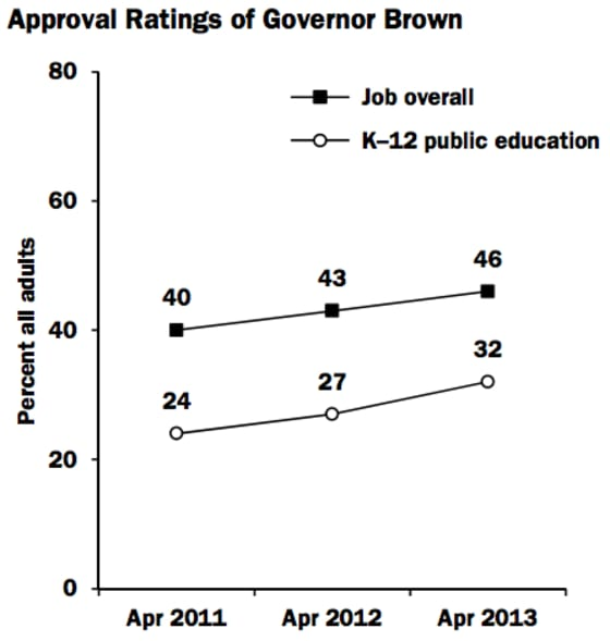 Government Approval Rises and Falls With View of Public Education