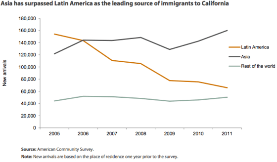 Immigrants in california have shifted in recent time