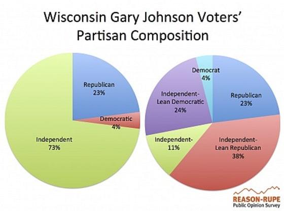 Johnson Voters
