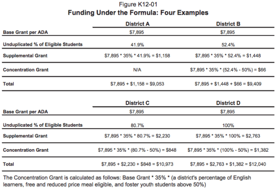 May Revise Reflects No Change in New Education Funding Formula in CA.30 AM copy 2