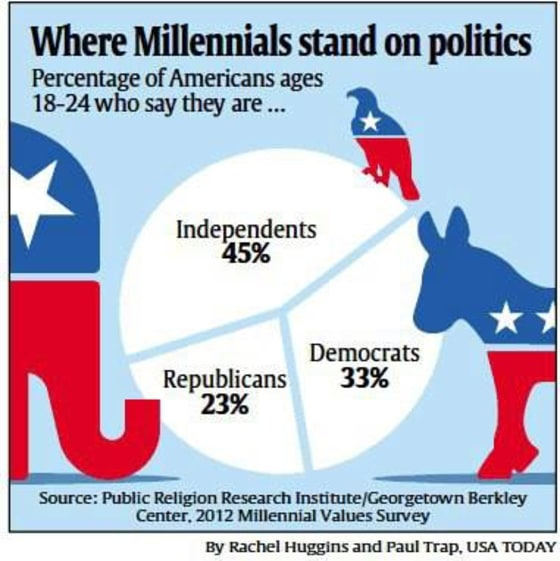 Millennials Are Politically Independent