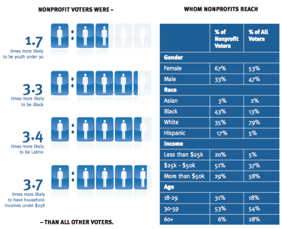 Nonprofit Organizations Significantly Increase Voter Turnout