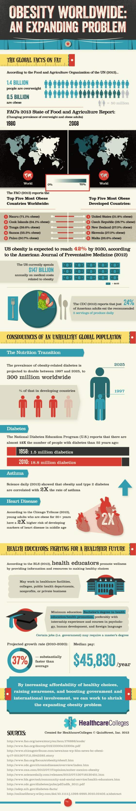 Obesity in US