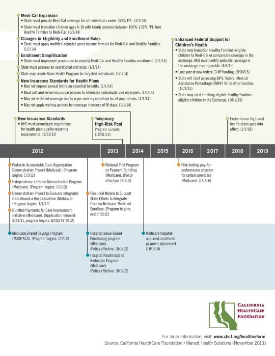 PDF ACAImplementationTimelineCA8x11-page-002