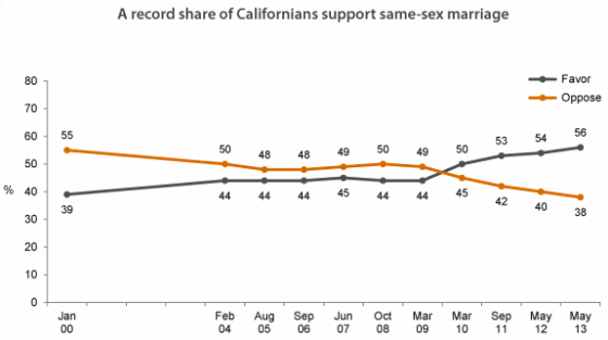PPIC 61 of Independents in California Support Gay Marriage, Record High