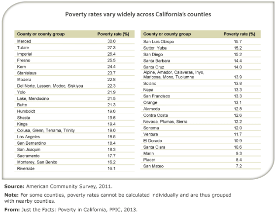 Poverty Rate in California Continues to Exceed Rest of the Nation