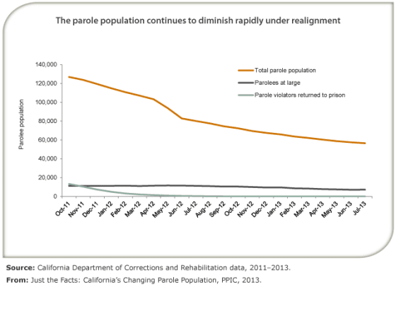 California Parole Population Decreasing Faster Than Prison Population
