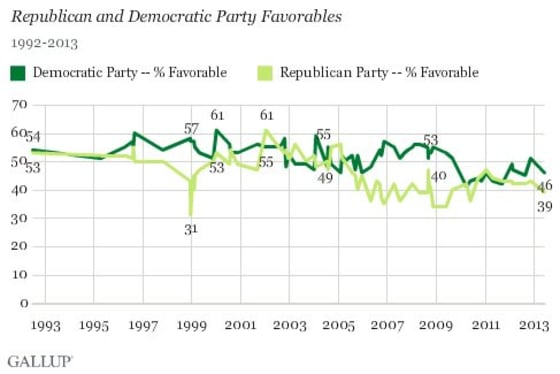Party favorability dropping