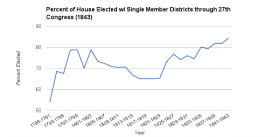 Percent-of-House-Elected-Single-Member-Districts-27th-Congress-1843