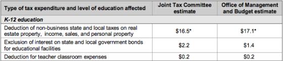Public Education Funding from tax breaks copy