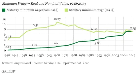 Raising_the_minimum_wage