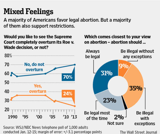 Record High Support for Abortion 1